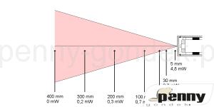 rozbieżności wiązki laserowej i zmniejszenia się gęstości mocy